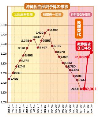 沖縄関係予算3045億円(25年度)